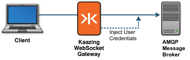 Kaazing com - Kaazing WebSocket Gateway 5 Docs