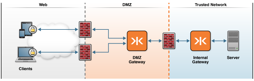 Using Dmz Network Diagram Circuit Product Wiring Diagrams