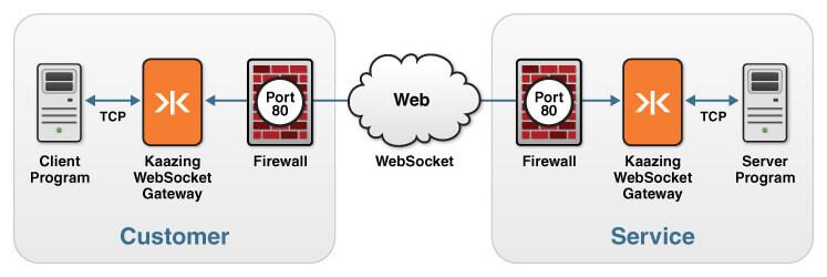 kaazing websocket gateway