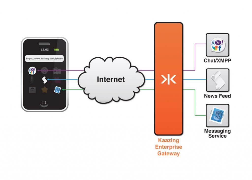 Kaazing WebSocket Gateway (KWG) - Kaazing