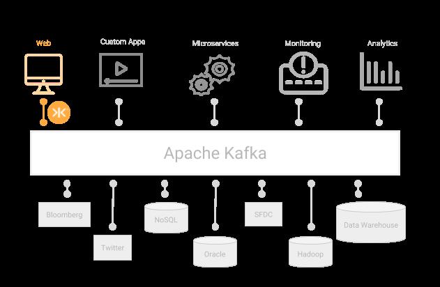 Apache Kafka & Kaazing