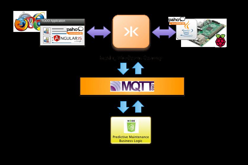 Kaazing | Using Kaazing WebSockets with MQTT | Kaazing